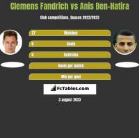 Clemens Fandrich vs Anis Ben-Hatira h2h player stats