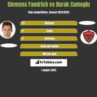Clemens Fandrich vs Burak Camoglu h2h player stats