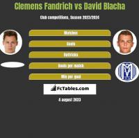 Clemens Fandrich vs David Blacha h2h player stats