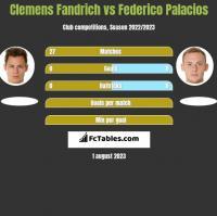 Clemens Fandrich vs Federico Palacios h2h player stats