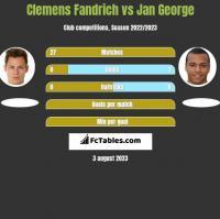 Clemens Fandrich vs Jan George h2h player stats
