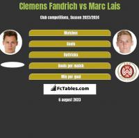 Clemens Fandrich vs Marc Lais h2h player stats
