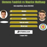 Clemens Fandrich vs Maurice Multhaup h2h player stats