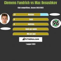 Clemens Fandrich vs Max Besushkov h2h player stats
