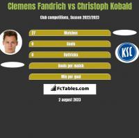 Clemens Fandrich vs Christoph Kobald h2h player stats