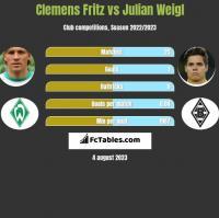 Clemens Fritz vs Julian Weigl h2h player stats
