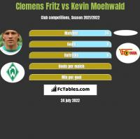 Clemens Fritz vs Kevin Moehwald h2h player stats
