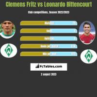 Clemens Fritz vs Leonardo Bittencourt h2h player stats