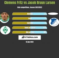 Clemens Fritz vs Jacob Bruun Larsen h2h player stats