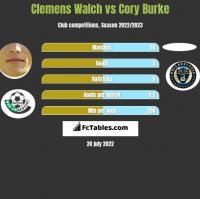 Clemens Walch vs Cory Burke h2h player stats