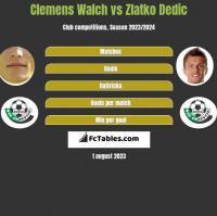 Clemens Walch vs Zlatko Dedic h2h player stats
