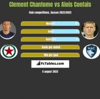 Clement Chantome vs Alois Confais h2h player stats