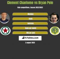 Clement Chantome vs Bryan Pele h2h player stats