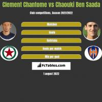 Clement Chantome vs Chaouki Ben Saada h2h player stats