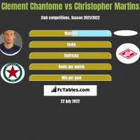 Clement Chantome vs Christopher Martins h2h player stats