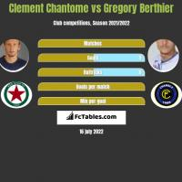 Clement Chantome vs Gregory Berthier h2h player stats