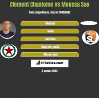 Clement Chantome vs Moussa Sao h2h player stats