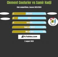 Clement Couturier vs Samir Hadji h2h player stats