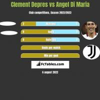 Clement Depres vs Angel Di Maria h2h player stats
