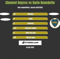 Clement Depres vs Dario Benedetto h2h player stats