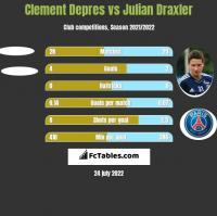 Clement Depres vs Julian Draxler h2h player stats