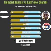 Clement Depres vs Karl Toko Ekambi h2h player stats