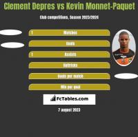 Clement Depres vs Kevin Monnet-Paquet h2h player stats
