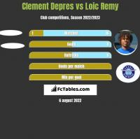 Clement Depres vs Loic Remy h2h player stats