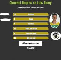 Clement Depres vs Lois Diony h2h player stats