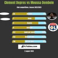 Clement Depres vs Moussa Dembele h2h player stats
