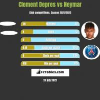 Clement Depres vs Neymar h2h player stats