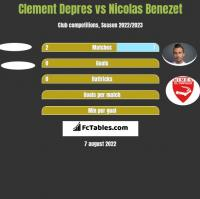 Clement Depres vs Nicolas Benezet h2h player stats