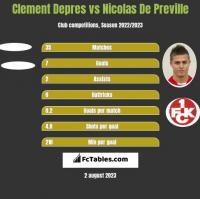 Clement Depres vs Nicolas De Preville h2h player stats