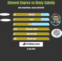 Clement Depres vs Remy Cabella h2h player stats