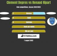 Clement Depres vs Renaud Ripart h2h player stats