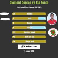 Clement Depres vs Rui Fonte h2h player stats