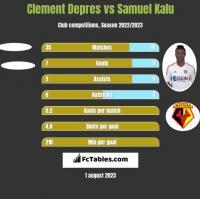 Clement Depres vs Samuel Kalu h2h player stats