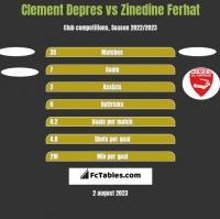 Clement Depres vs Zinedine Ferhat h2h player stats