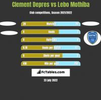 Clement Depres vs Lebo Mothiba h2h player stats