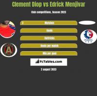 Clement Diop vs Edrick Menjivar h2h player stats