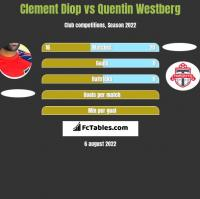 Clement Diop vs Quentin Westberg h2h player stats
