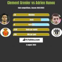 Clement Grenier vs Adrien Hunou h2h player stats