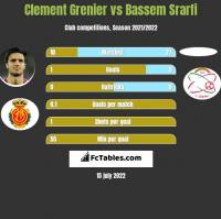 Clement Grenier vs Bassem Srarfi h2h player stats
