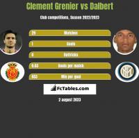 Clement Grenier vs Dalbert h2h player stats