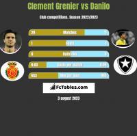 Clement Grenier vs Danilo h2h player stats
