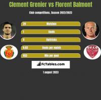 Clement Grenier vs Florent Balmont h2h player stats