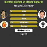 Clement Grenier vs Franck Honorat h2h player stats