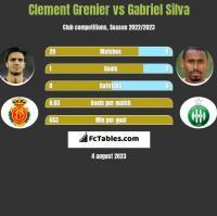 Clement Grenier vs Gabriel Silva h2h player stats