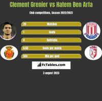Clement Grenier vs Hatem Ben Arfa h2h player stats