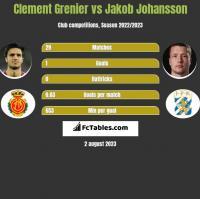 Clement Grenier vs Jakob Johansson h2h player stats